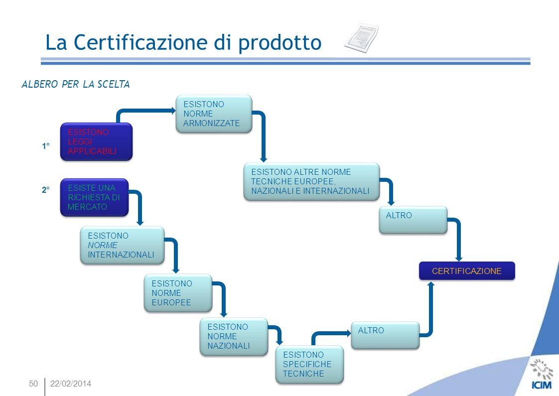 5022/02/2014 La Certificazione di prodotto ALBERO PER LA SCELTA ESISTONO LEGGI APPLICABILI ESISTONO NORME ARMONIZZATE ESISTONO SPECIFICHE TECNICHE ALT