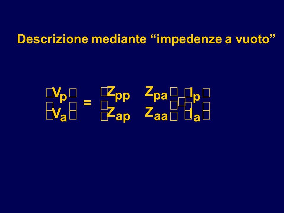 V V = ZZ ZZ I I p a pppa apaa p a Descrizione mediante impedenze a vuoto
