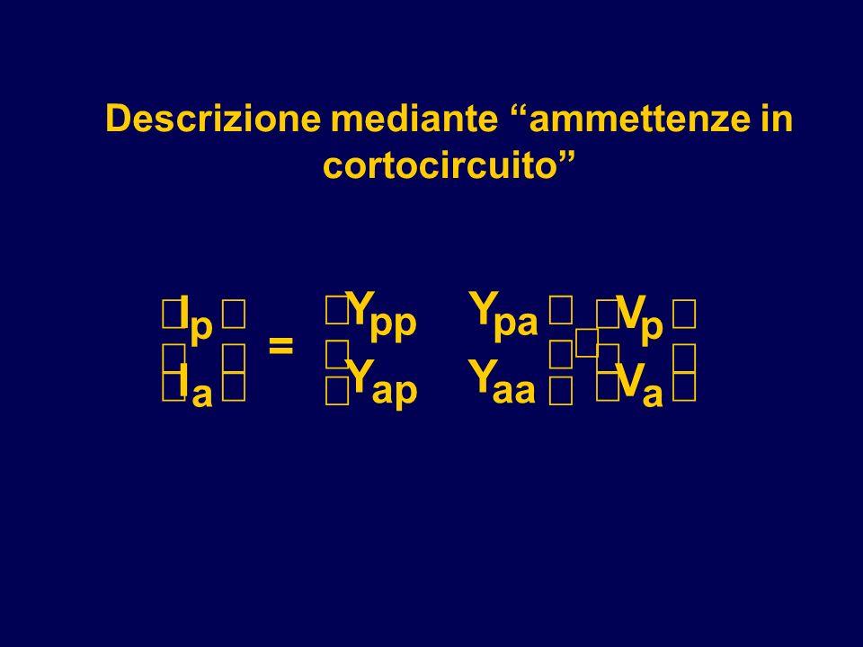 Descrizione mediante ammettenze in cortocircuito I I = YY YY V V p a pppa apaa p a