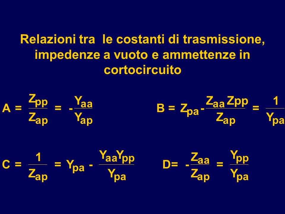 Relazioni tra le costanti di trasmissione, impedenze a vuoto e ammettenze in cortocircuito A= Z Z = - Y Y B= Z- Z Zpp Z = 1 Y C= 1 Z = Y - YY Y D= - Z