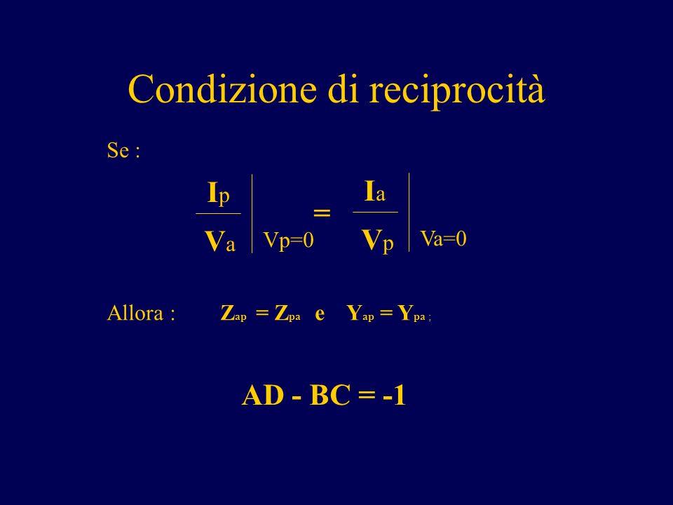 Condizione di reciprocità IaIa VpVp Va=0 = IpIp VaVa Vp=0 Se : Allora : Z ap = Z pa e Y ap = Y pa ; AD - BC = -1