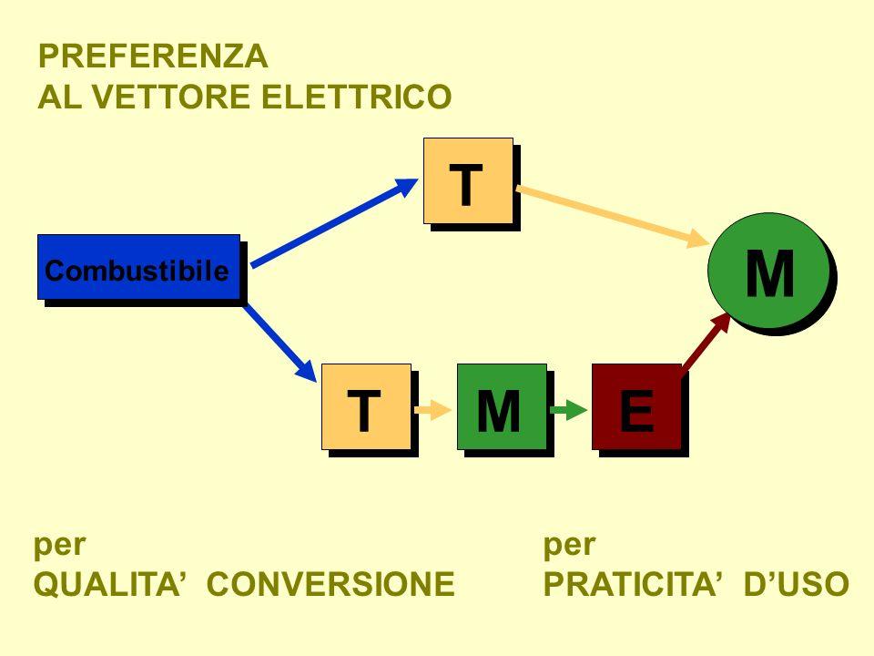 TEM Combustibile M T PREFERENZA AL VETTORE ELETTRICO per PRATICITA DUSO per QUALITA CONVERSIONE