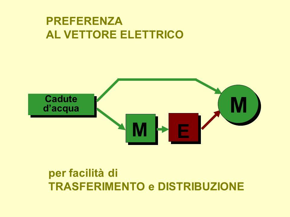 Cadute dacqua E M per facilità di TRASFERIMENTO e DISTRIBUZIONE PREFERENZA AL VETTORE ELETTRICO M