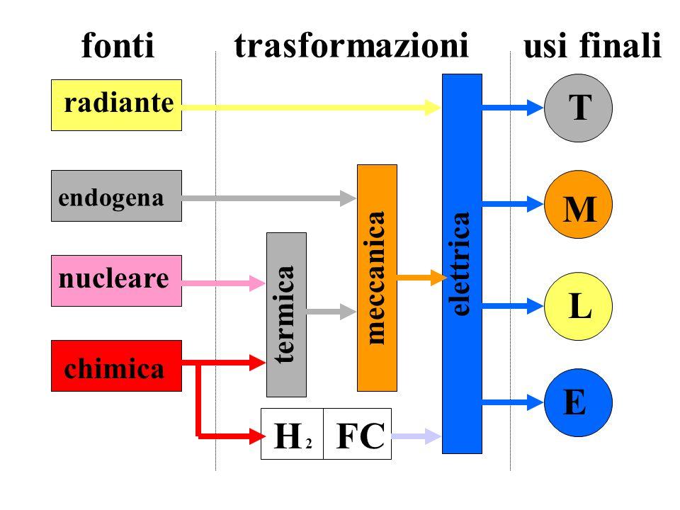 fonti trasformazioni usi finali T M L E H 2H 2 FC elettrica termica meccanica radiante endogena nucleare chimica
