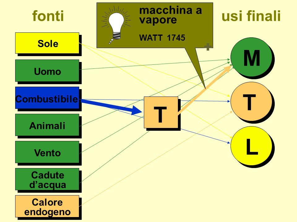 Uomo Sole M T L Combustibile Animali Calore endogeno fonti usi finali T E pila Volta 1800 Vento Cadute dacqua telegrafo Morse 1835