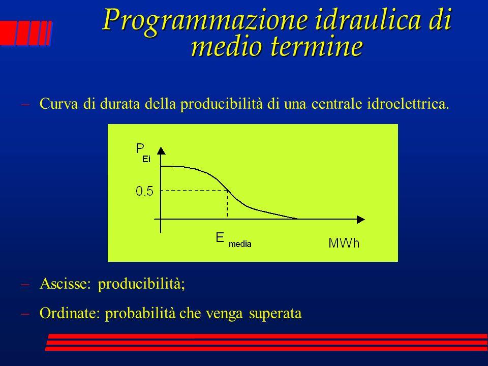 Programmazione idraulica di medio termine –Ascisse: producibilità; –Ordinate: probabilità che venga superata –Curva di durata della producibilità di u