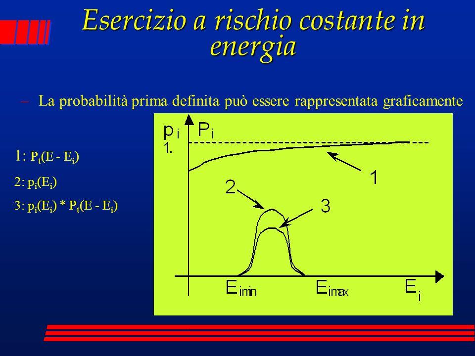 –La probabilità prima definita può essere rappresentata graficamente 1: P t (E - E i ) 2: p i (E i ) 3: p i (E i ) * P t (E - E i ) Esercizio a rischi