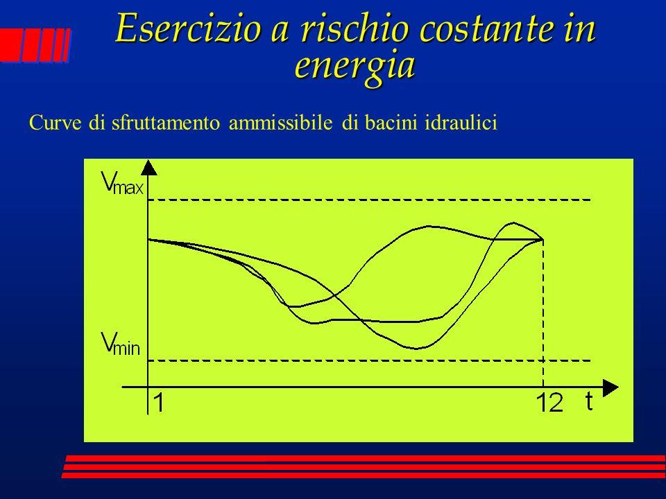 Curve di sfruttamento ammissibile di bacini idraulici Esercizio a rischio costante in energia
