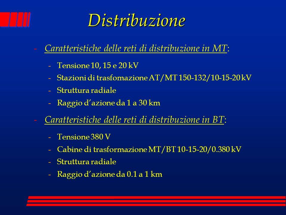 Distribuzione - Caratteristiche delle reti di distribuzione in MT : -Tensione 10, 15 e 20 kV -Stazioni di trasfomazione AT/MT 150-132/10-15-20 kV -Struttura radiale -Raggio dazione da 1 a 30 km - Caratteristiche delle reti di distribuzione in BT : -Tensione 380 V -Cabine di trasformazione MT/BT 10-15-20/0.380 kV -Struttura radiale -Raggio dazione da 0.1 a 1 km