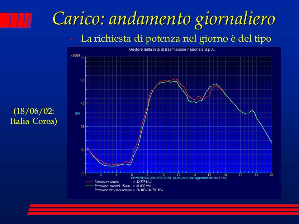 Carico: andamento giornaliero -La richiesta di potenza nel giorno è del tipo (18/06/02: Italia-Corea)