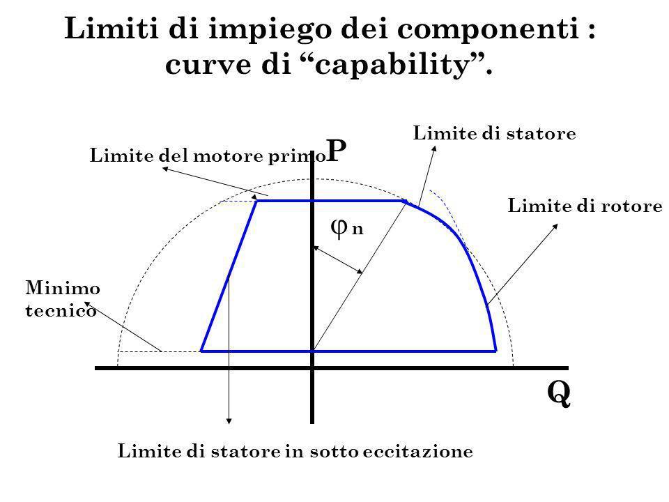 Limiti di impiego dei componenti : curve di capability. P Q Limite del motore primo Minimo tecnico Limite di statore in sotto eccitazione Limite di st