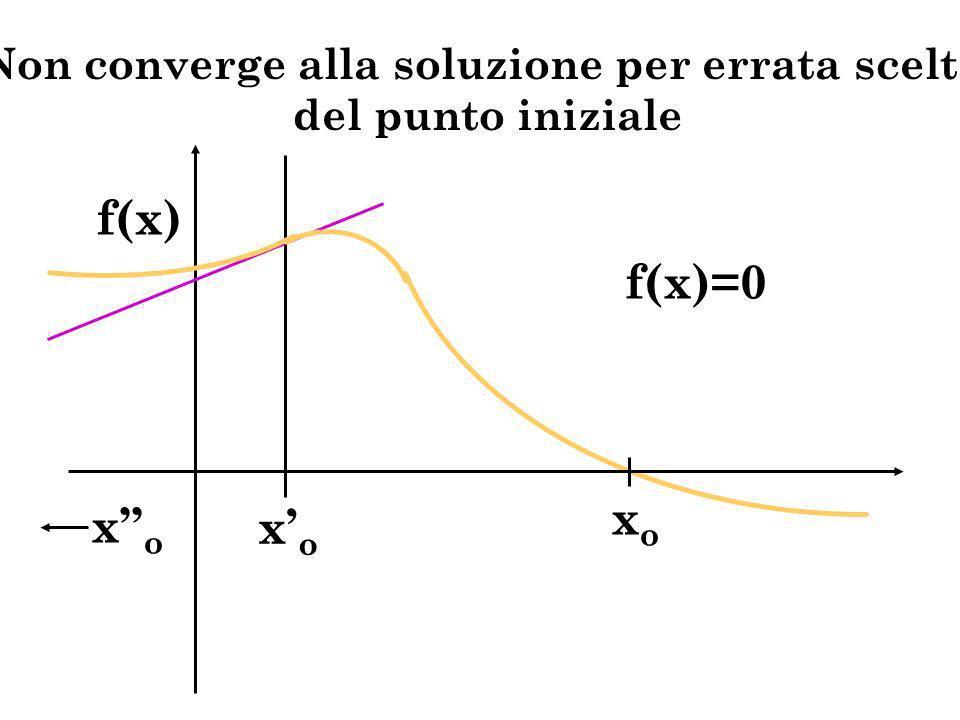 f(x)=0 f(x) xoxo xoxo xoxo Non converge alla soluzione per errata scelta del punto iniziale