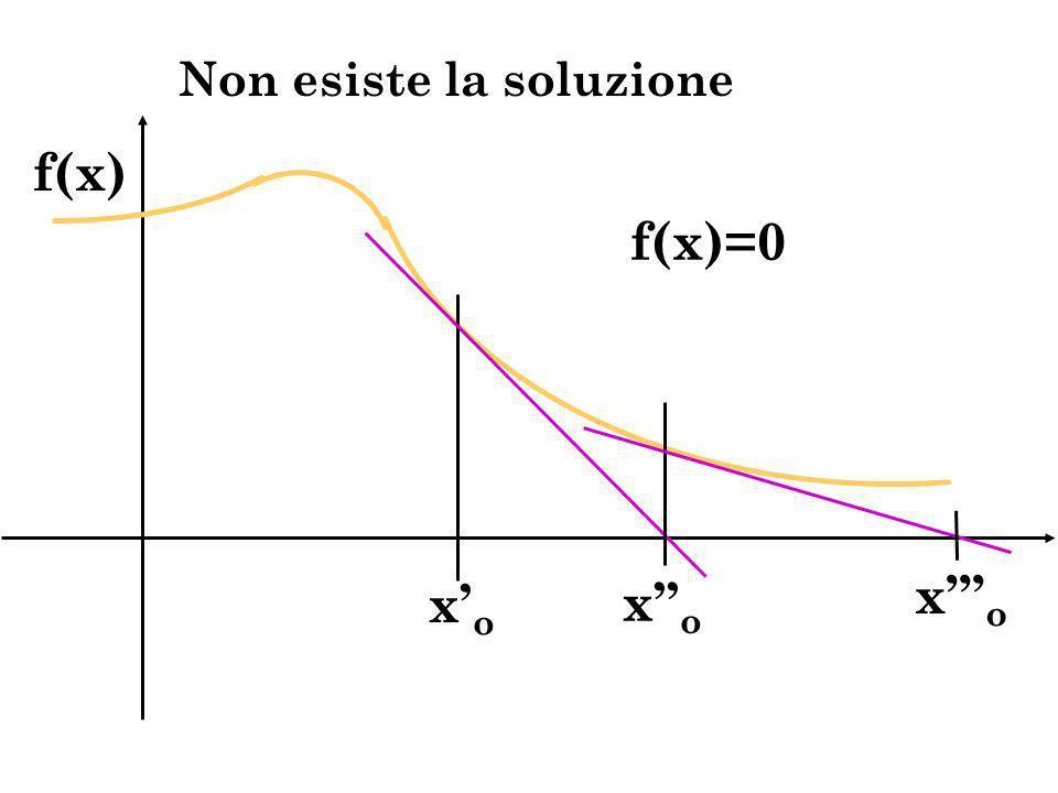 xoxo xoxo xoxo f(x)=0 f(x) Non esiste la soluzione