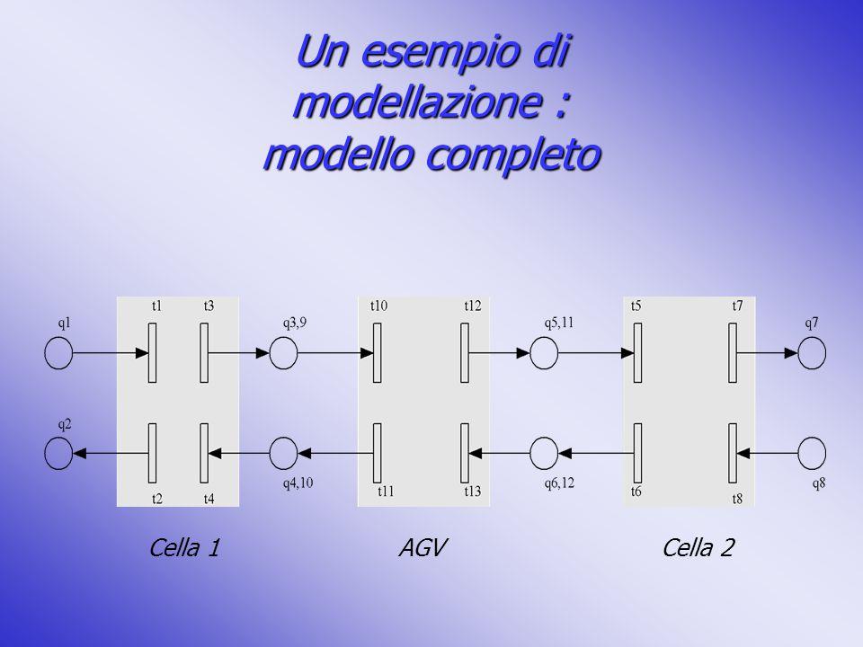 Un esempio di modellazione : modello completo Cella 1AGVCella 2