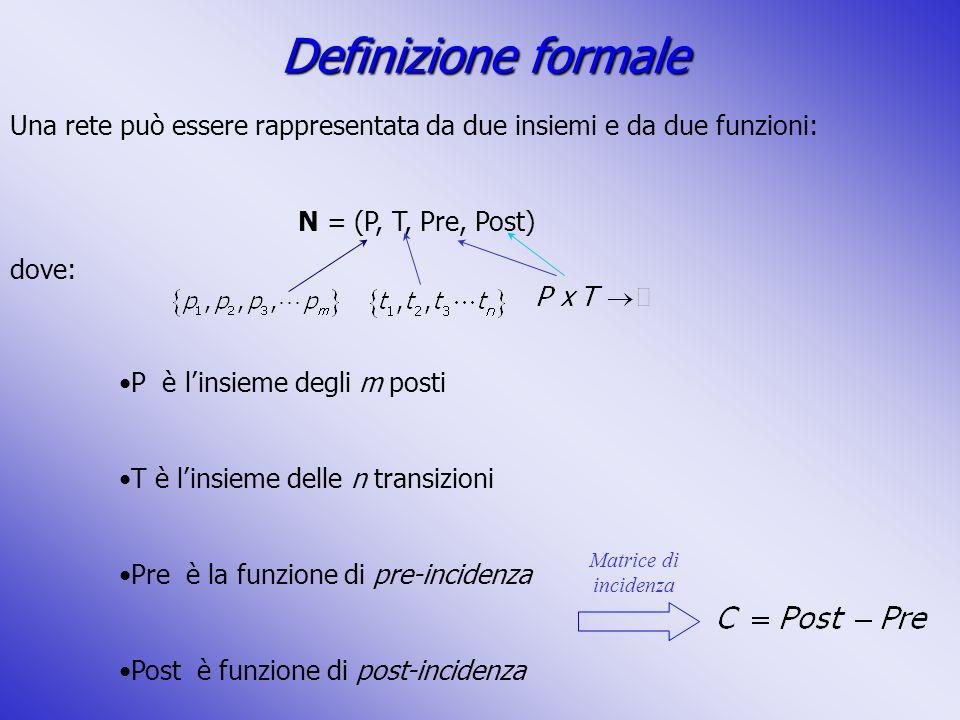 P è linsieme degli m posti T è linsieme delle n transizioni Pre è la funzione di pre-incidenza Post è funzione di post-incidenza Una rete può essere r