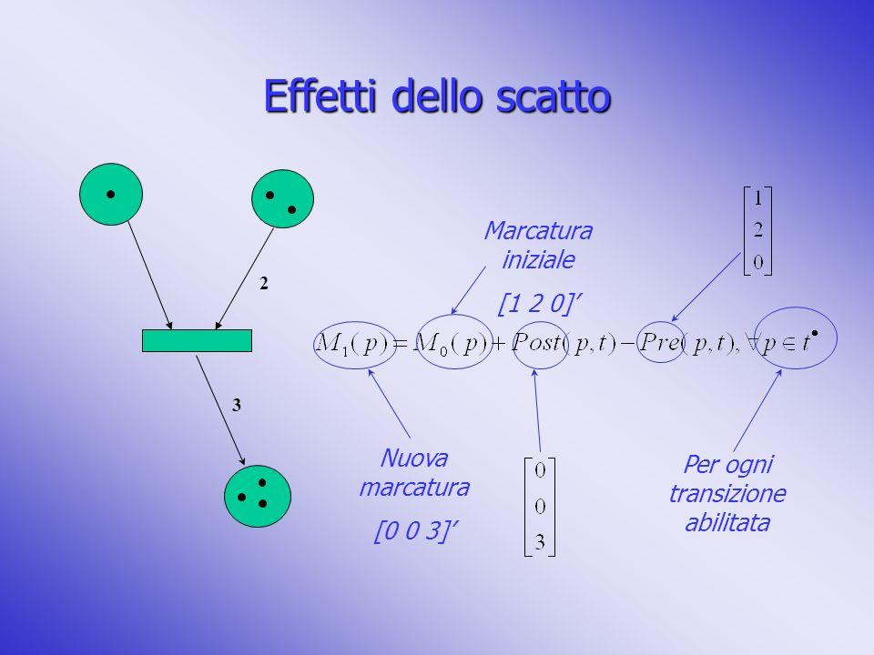 Effetti dello scatto 2 3 Per ogni transizione abilitata Nuova marcatura [0 0 3] Marcatura iniziale [1 2 0]