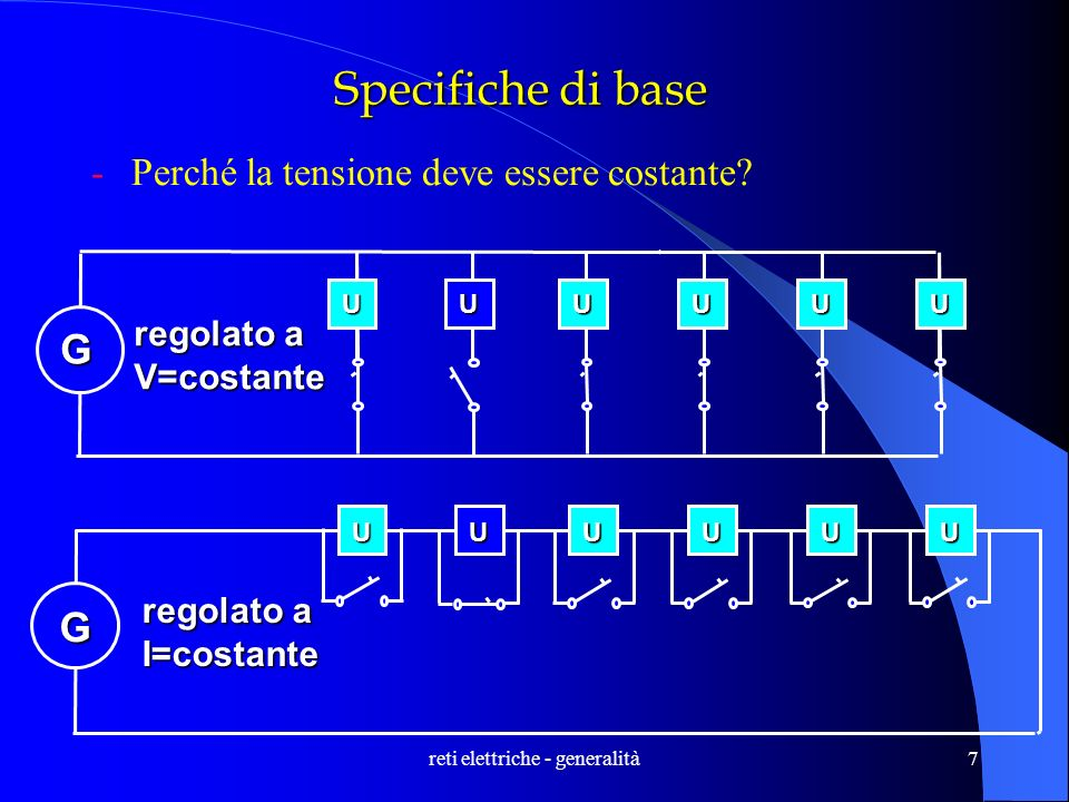 reti elettriche - generalità7 Specifiche di base -Perché la tensione deve essere costante? UUUUUU G regolato a V=costante UUUUUU G I=costante