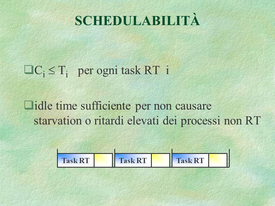 SCHEDULABILITÀ qC i T i per ogni task RT i qidle time sufficiente per non causare starvation o ritardi elevati dei processi non RT Task RT