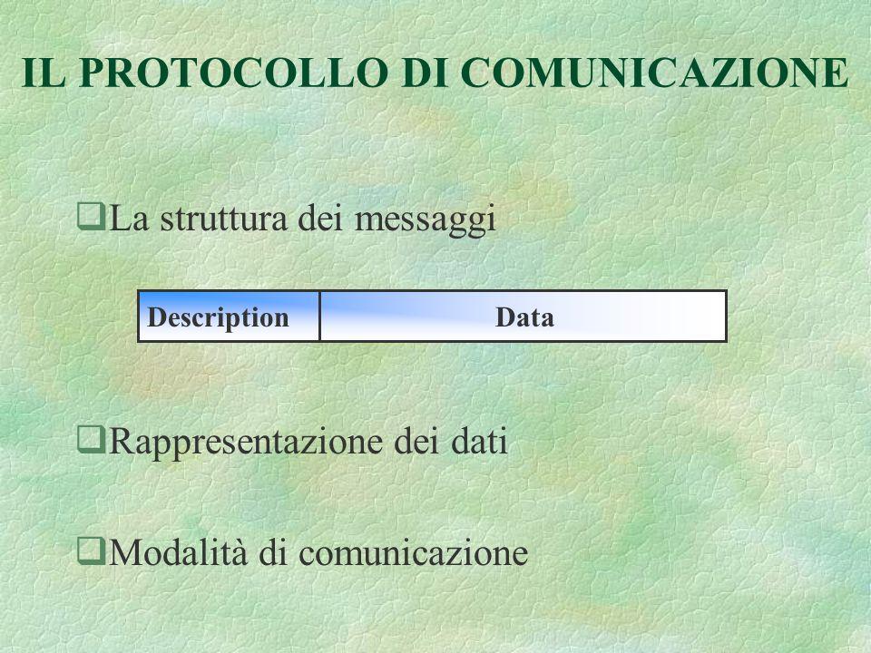 IL PROTOCOLLO DI COMUNICAZIONE qLa struttura dei messaggi qRappresentazione dei dati qModalità di comunicazione DescriptionData