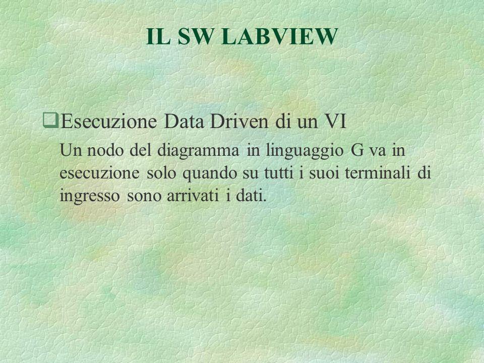 IL SW LABVIEW qEsecuzione Data Driven di un VI Un nodo del diagramma in linguaggio G va in esecuzione solo quando su tutti i suoi terminali di ingresso sono arrivati i dati.