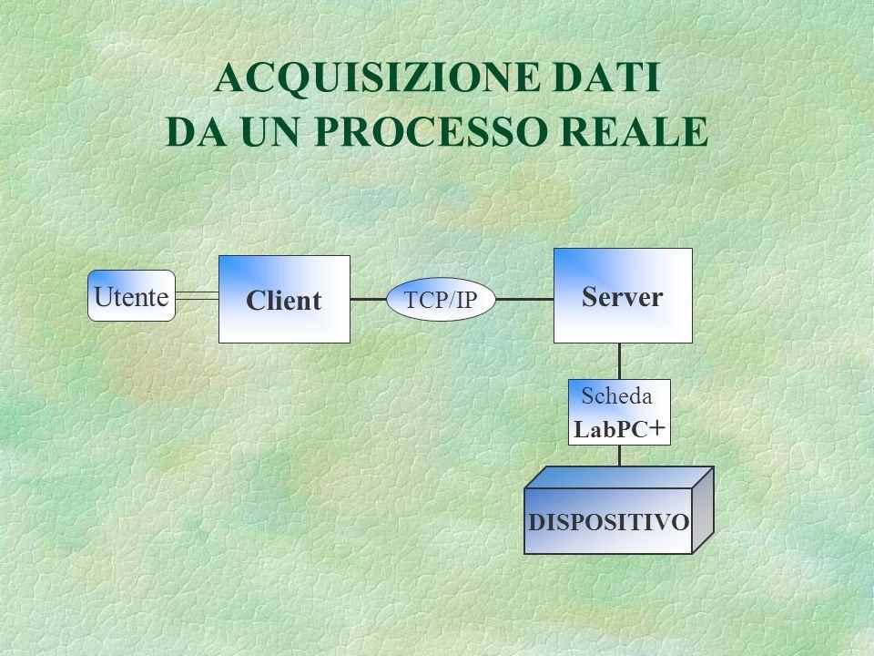 ACQUISIZIONE DATI DA UN PROCESSO REALE DISPOSITIVO Scheda LabPC + Server TCP/IP Client Utente