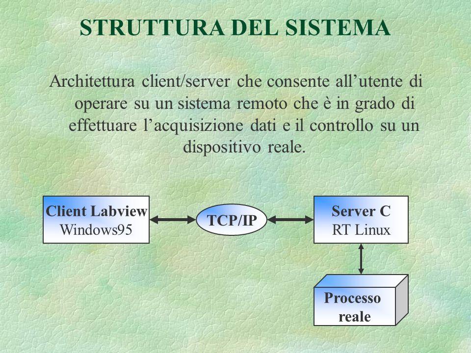 STRUTTURA DEL SISTEMA Architettura client/server che consente allutente di operare su un sistema remoto che è in grado di effettuare lacquisizione dati e il controllo su un dispositivo reale.