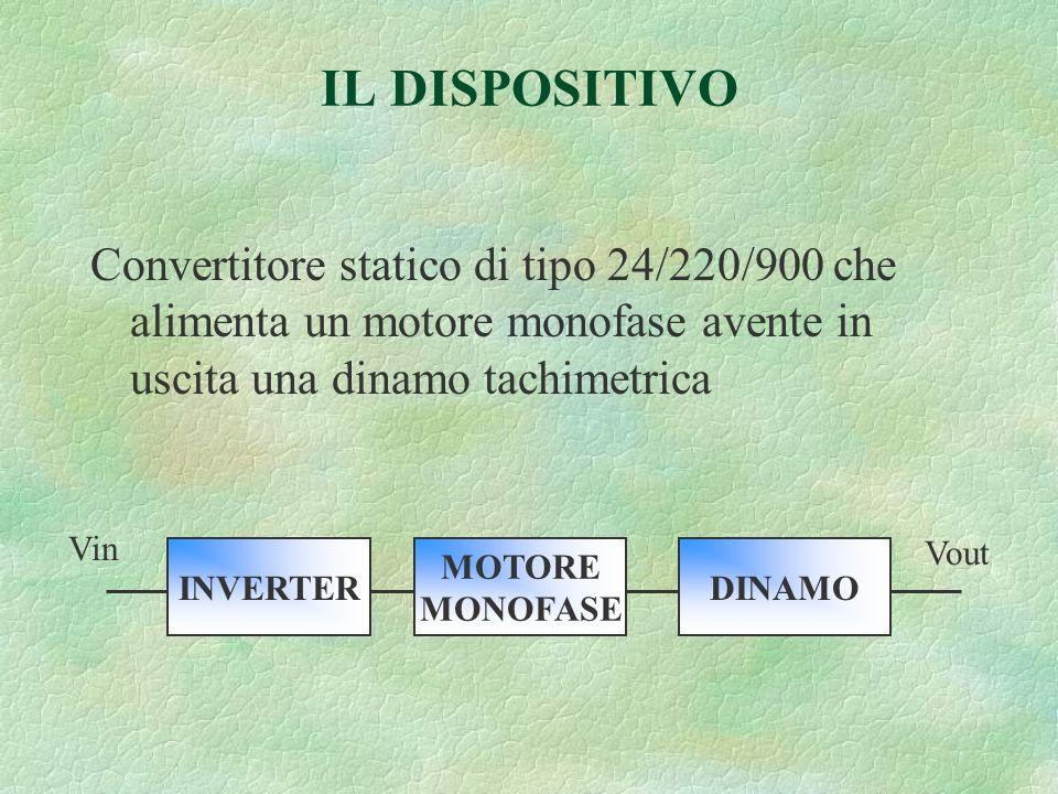 IL DISPOSITIVO Convertitore statico di tipo 24/220/900 che alimenta un motore monofase avente in uscita una dinamo tachimetrica INVERTER MOTORE MONOFASE DINAMO Vin Vout