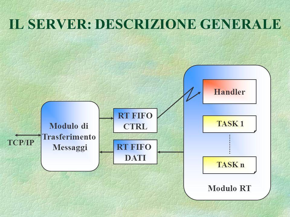 IL SERVER: DESCRIZIONE GENERALE Modulo di Trasferimento Messaggi RT FIFO CTRL RT FIFO DATI TCP/IP Modulo RT TASK 1 TASK n Handler