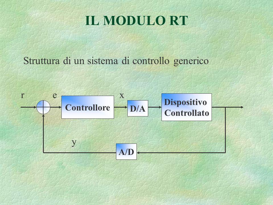IL MODULO RT Struttura di un sistema di controllo generico Controllore D/A Dispositivo Controllato A/D r ex y