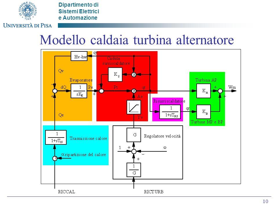 Dipartimento di Sistemi Elettrici e Automazione 10 Modello caldaia turbina alternatore