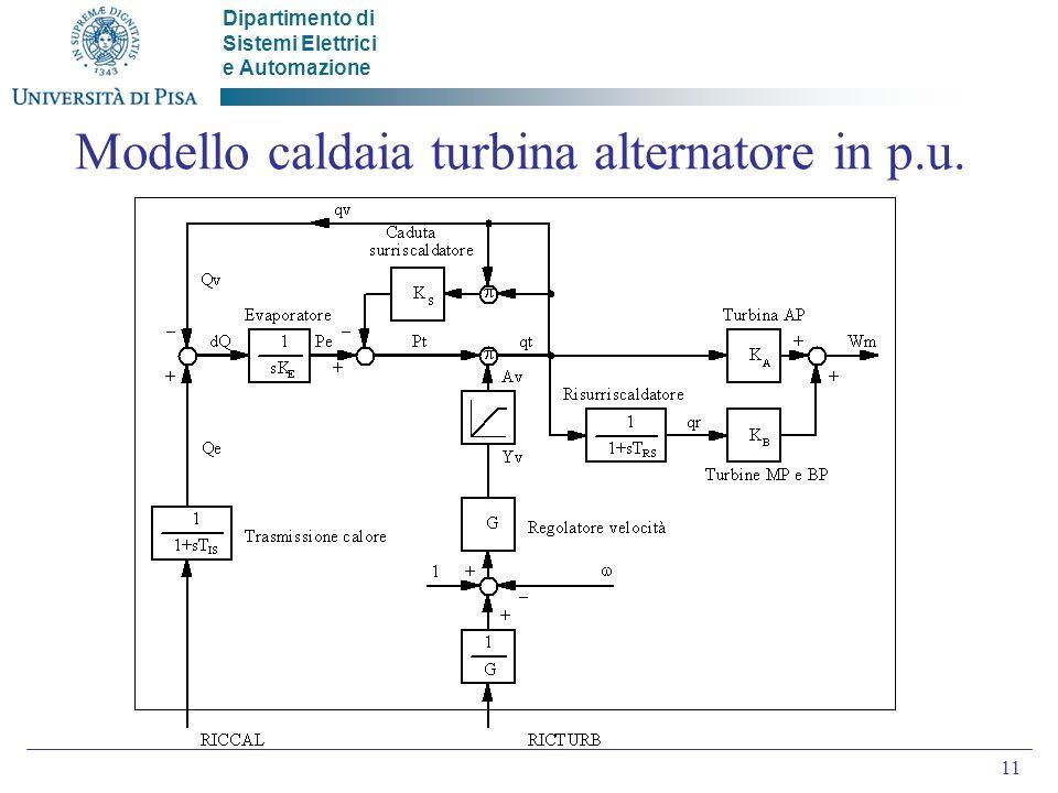 Dipartimento di Sistemi Elettrici e Automazione 11 Modello caldaia turbina alternatore in p.u.