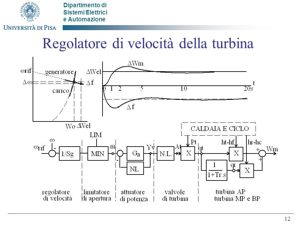 Dipartimento di Sistemi Elettrici e Automazione 12 Regolatore di velocità della turbina
