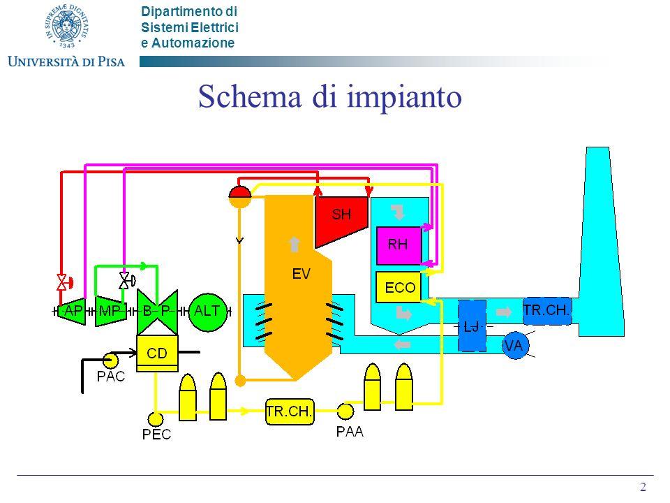 Dipartimento di Sistemi Elettrici e Automazione 2 Schema di impianto