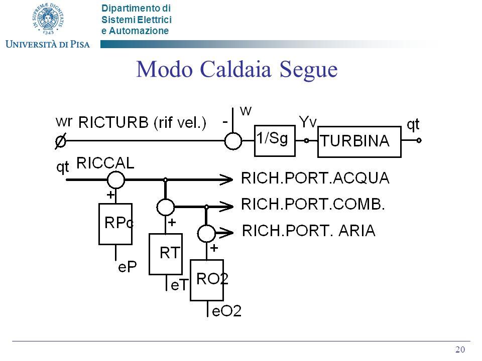 Dipartimento di Sistemi Elettrici e Automazione 20 Modo Caldaia Segue