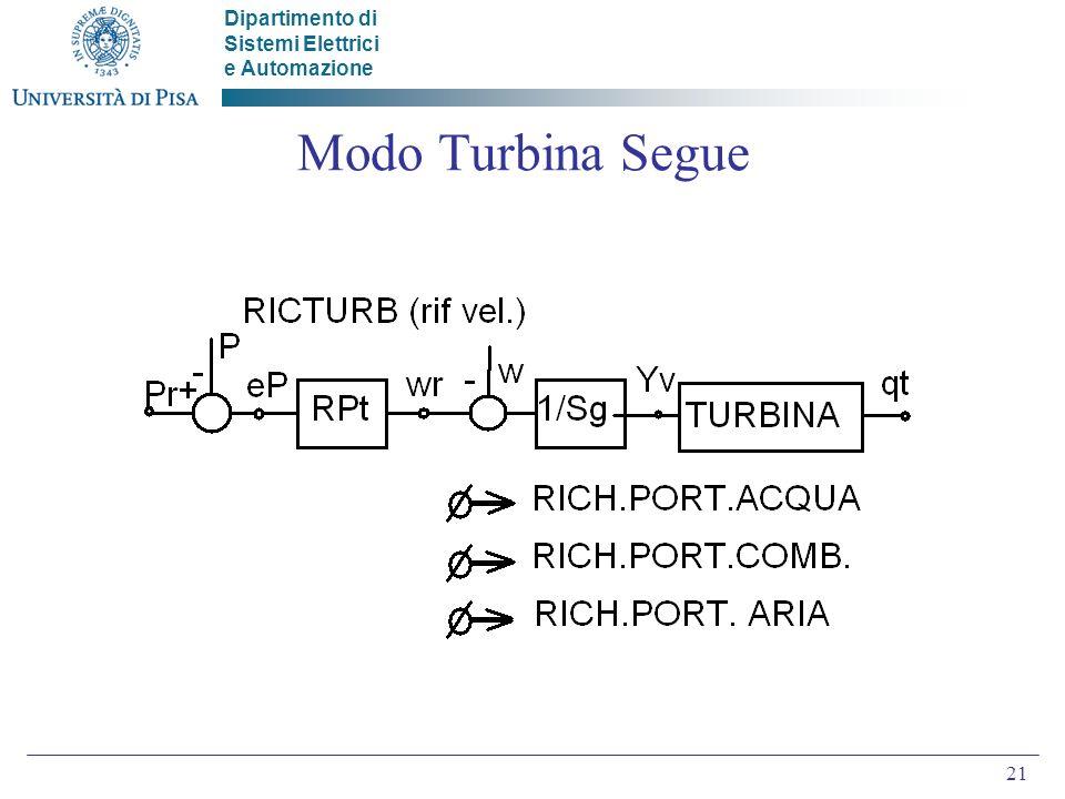 Dipartimento di Sistemi Elettrici e Automazione 21 Modo Turbina Segue