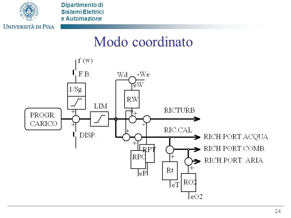 Dipartimento di Sistemi Elettrici e Automazione 24 Modo coordinato