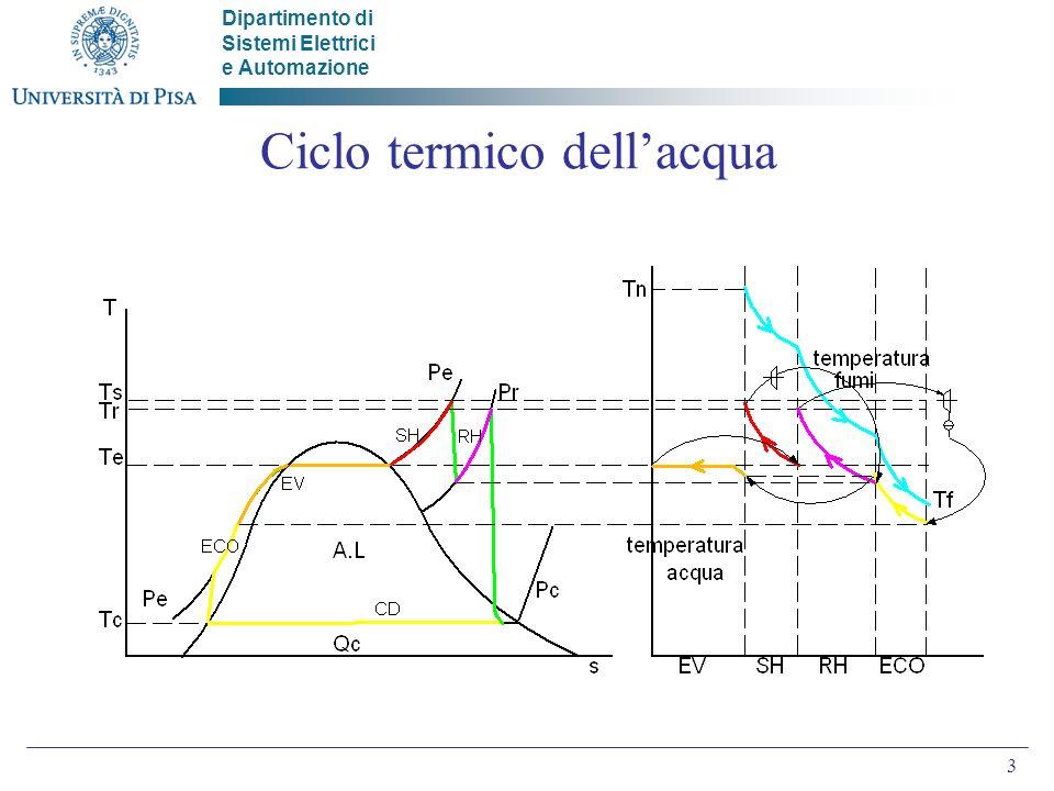 Dipartimento di Sistemi Elettrici e Automazione 3 Ciclo termico dellacqua