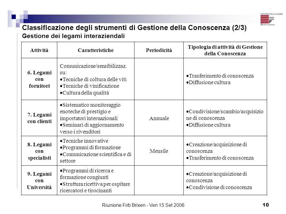 Riunione Firb Brixen - Ven 15 Set 200610 Classificazione degli strumenti di Gestione della Conoscenza (2/3) Gestione dei legami interaziendali Attivit