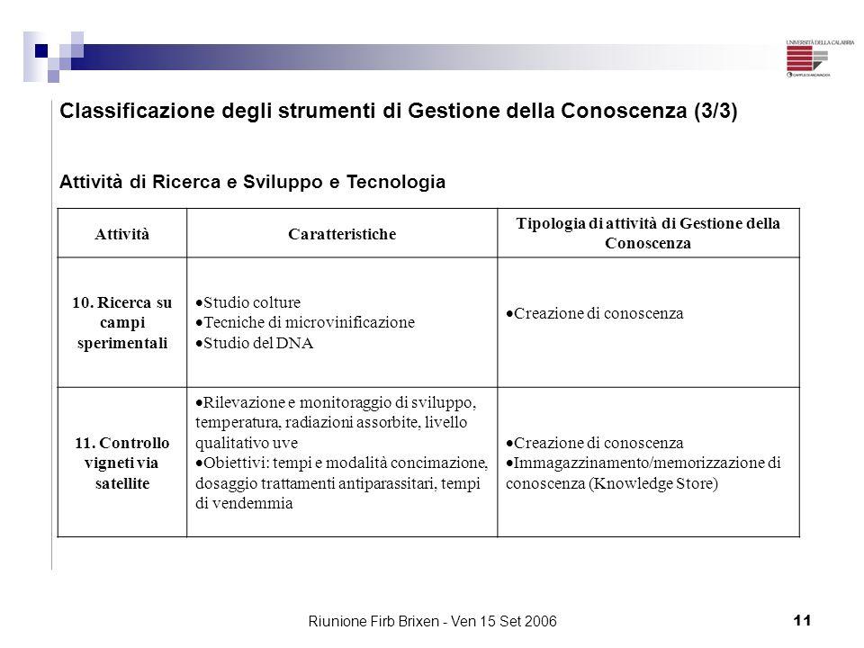 Riunione Firb Brixen - Ven 15 Set 200611 Classificazione degli strumenti di Gestione della Conoscenza (3/3) Attività di Ricerca e Sviluppo e Tecnologi