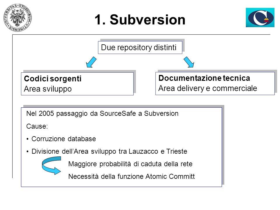 Due repository distinti 1. Subversion Nel 2005 passaggio da SourceSafe a Subversion Cause: Corruzione database Divisione dellArea sviluppo tra Lauzacc