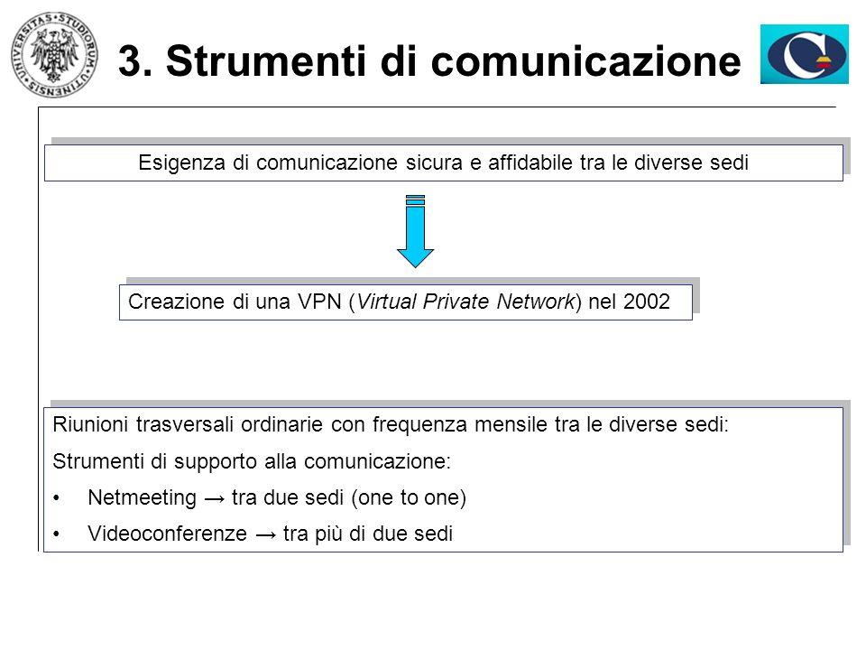 3. Strumenti di comunicazione Creazione di una VPN (Virtual Private Network) nel 2002 Riunioni trasversali ordinarie con frequenza mensile tra le dive