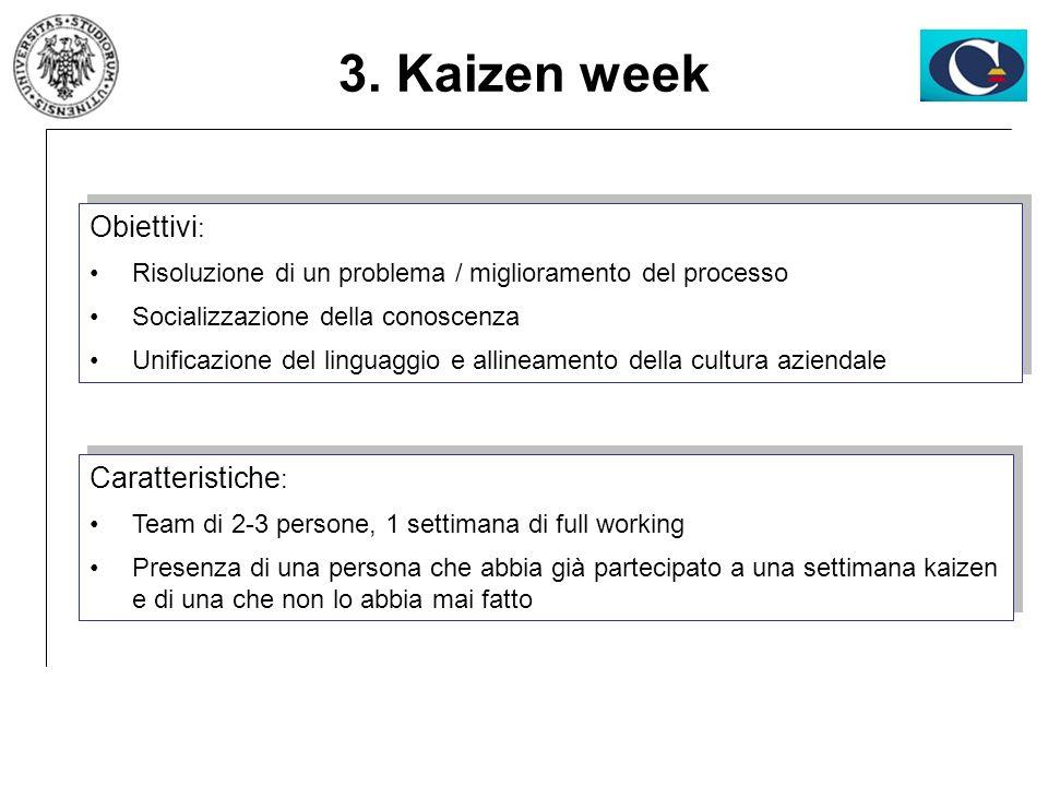 Obiettivi : Risoluzione di un problema / miglioramento del processo Socializzazione della conoscenza Unificazione del linguaggio e allineamento della
