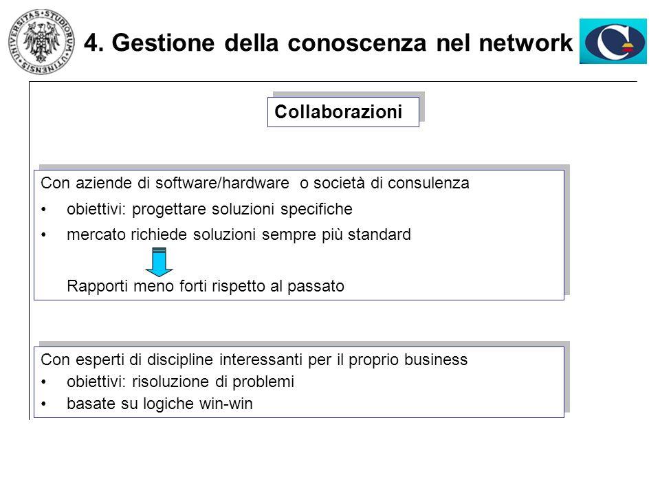 4. Gestione della conoscenza nel network Collaborazioni Con esperti di discipline interessanti per il proprio business obiettivi: risoluzione di probl