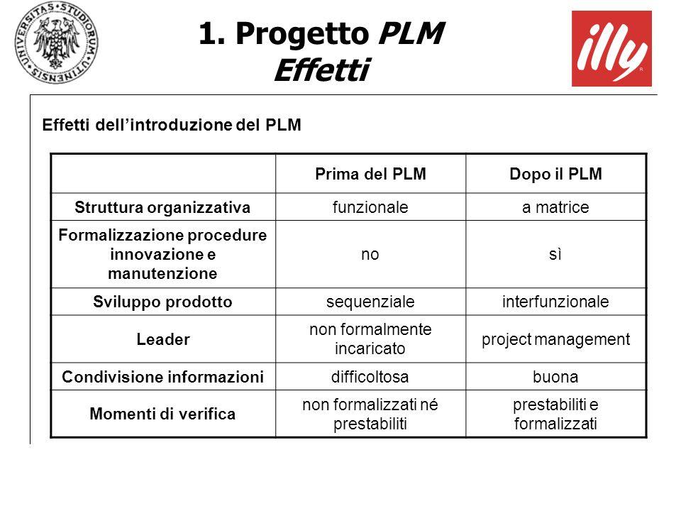 Prima del PLMDopo il PLM Struttura organizzativafunzionalea matrice Formalizzazione procedure innovazione e manutenzione nosì Sviluppo prodottosequenz