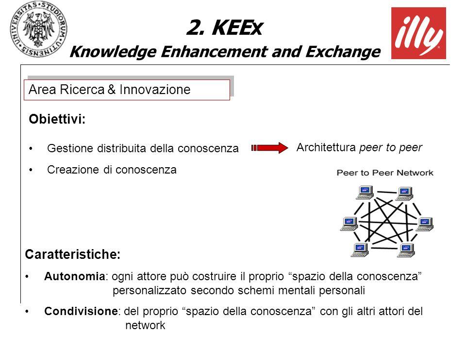 2. KEE x Knowledge Enhancement and Exchange Obiettivi: Architettura peer to peer Gestione distribuita della conoscenza Creazione di conoscenza Area Ri