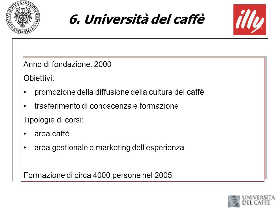6. Università del caffè Anno di fondazione: 2000 Obiettivi: promozione della diffusione della cultura del caffè trasferimento di conoscenza e formazio