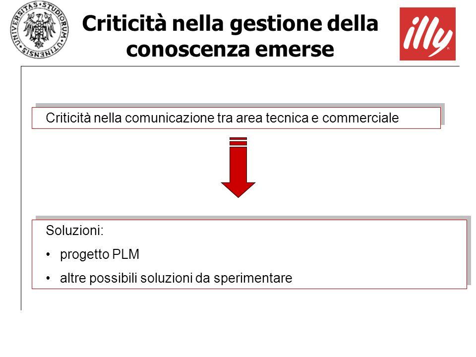 Criticità nella gestione della conoscenza emerse Criticità nella comunicazione tra area tecnica e commerciale Soluzioni: progetto PLM altre possibili
