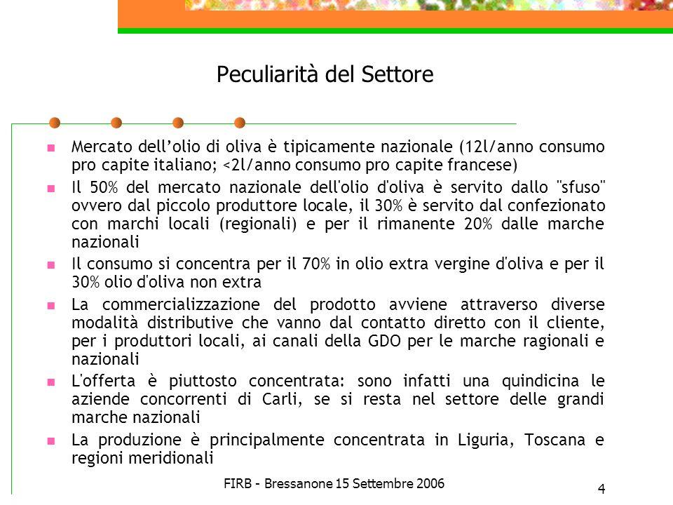 FIRB - Bressanone 15 Settembre 2006 4 Peculiarità del Settore Mercato dellolio di oliva è tipicamente nazionale (12l/anno consumo pro capite italiano;