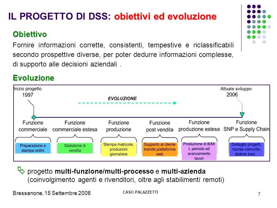 Bressanone, 15 Settembre 2006 CASO PALAZZETTI 7 obiettivi ed evoluzione IL PROGETTO DI DSS: obiettivi ed evoluzione Evoluzione Obiettivo Fornire infor