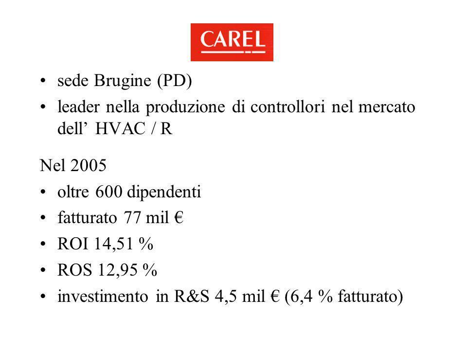 sede Brugine (PD) leader nella produzione di controllori nel mercato dell HVAC / R Nel 2005 oltre 600 dipendenti fatturato 77 mil ROI 14,51 % ROS 12,9